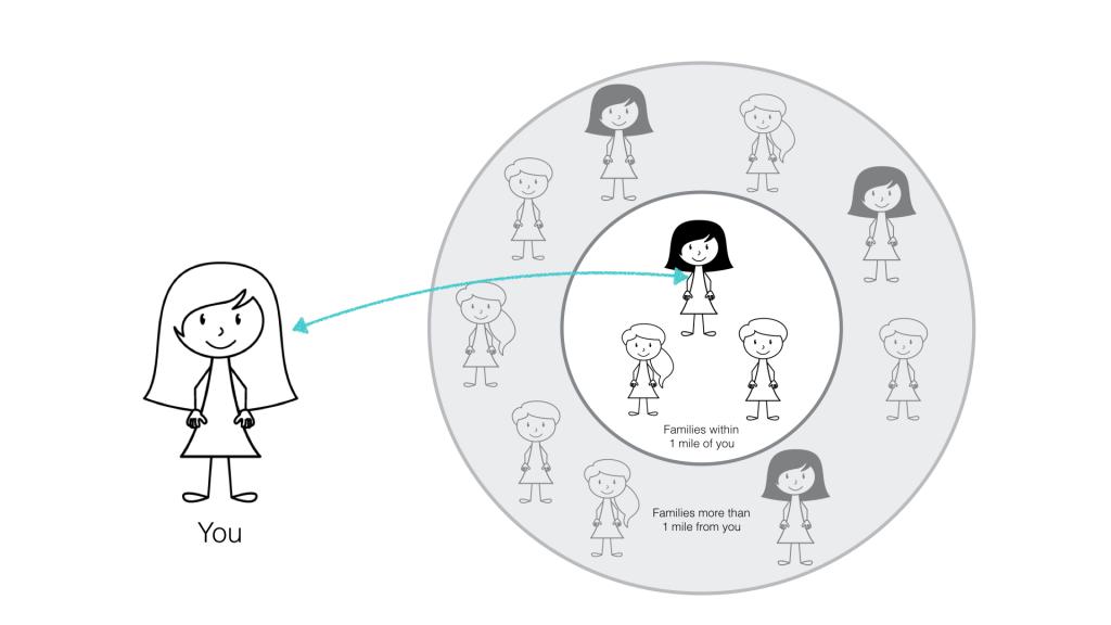 storyboard-find-families-near-you-radius.001